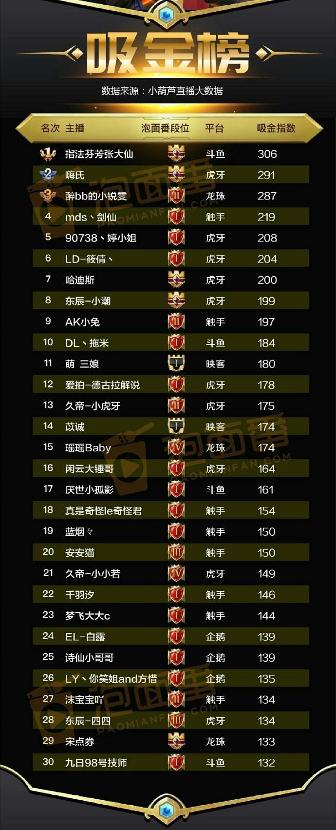 王者荣耀主播排行榜:嗨氏回归榜单第一